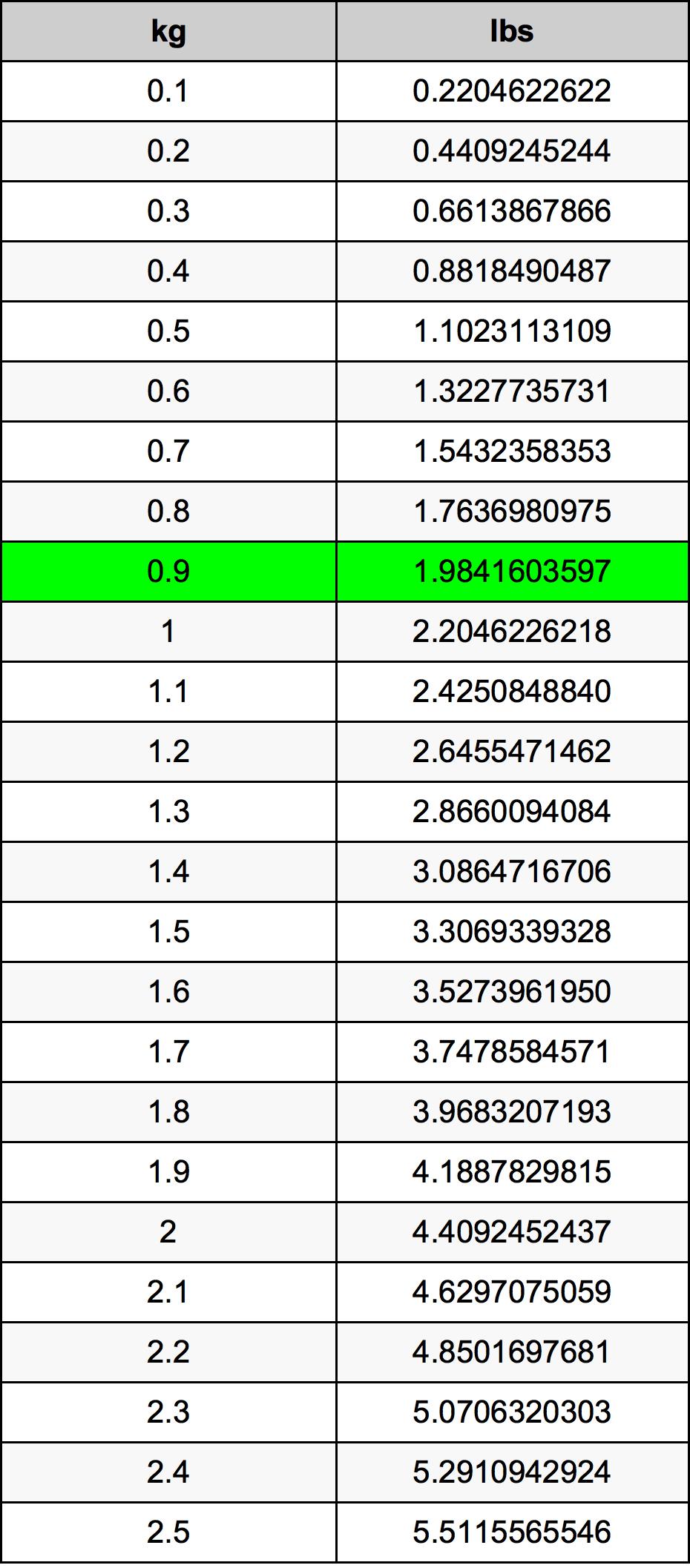0.9 千克换算表