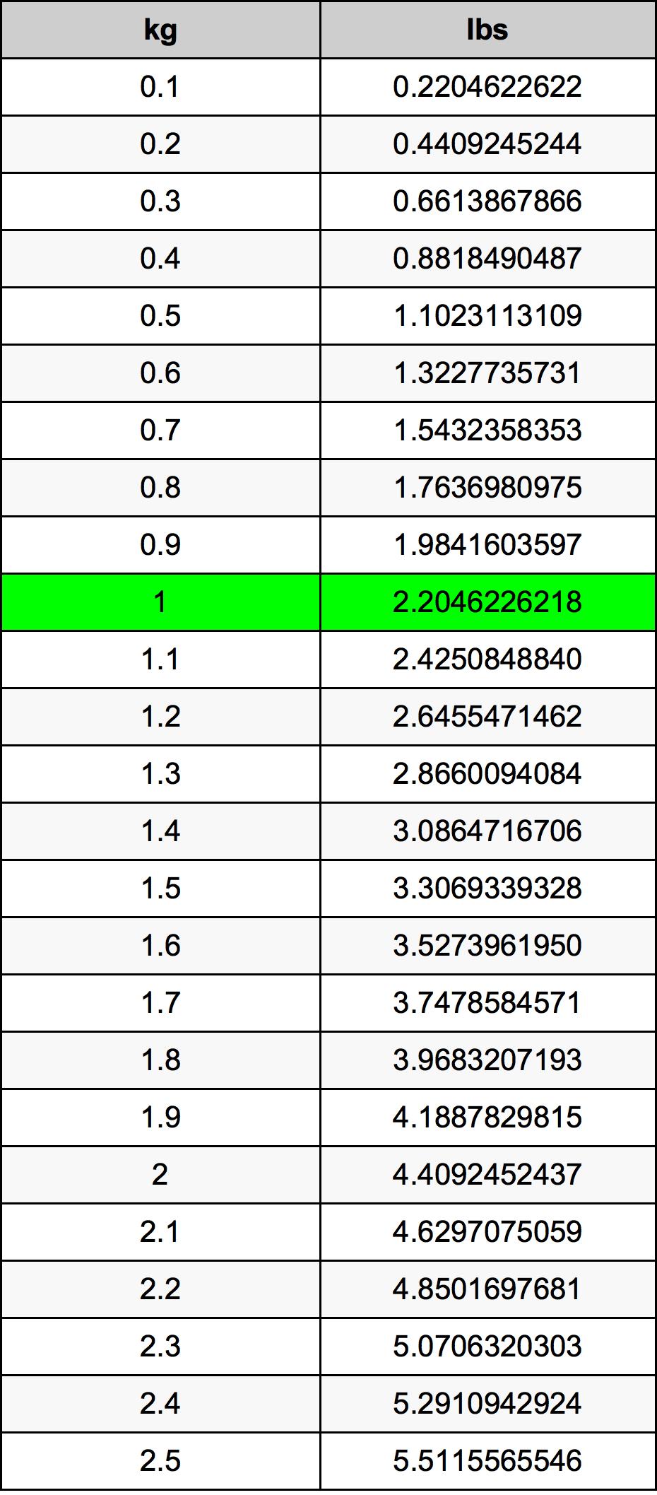 1 Kilogram Conversion Table