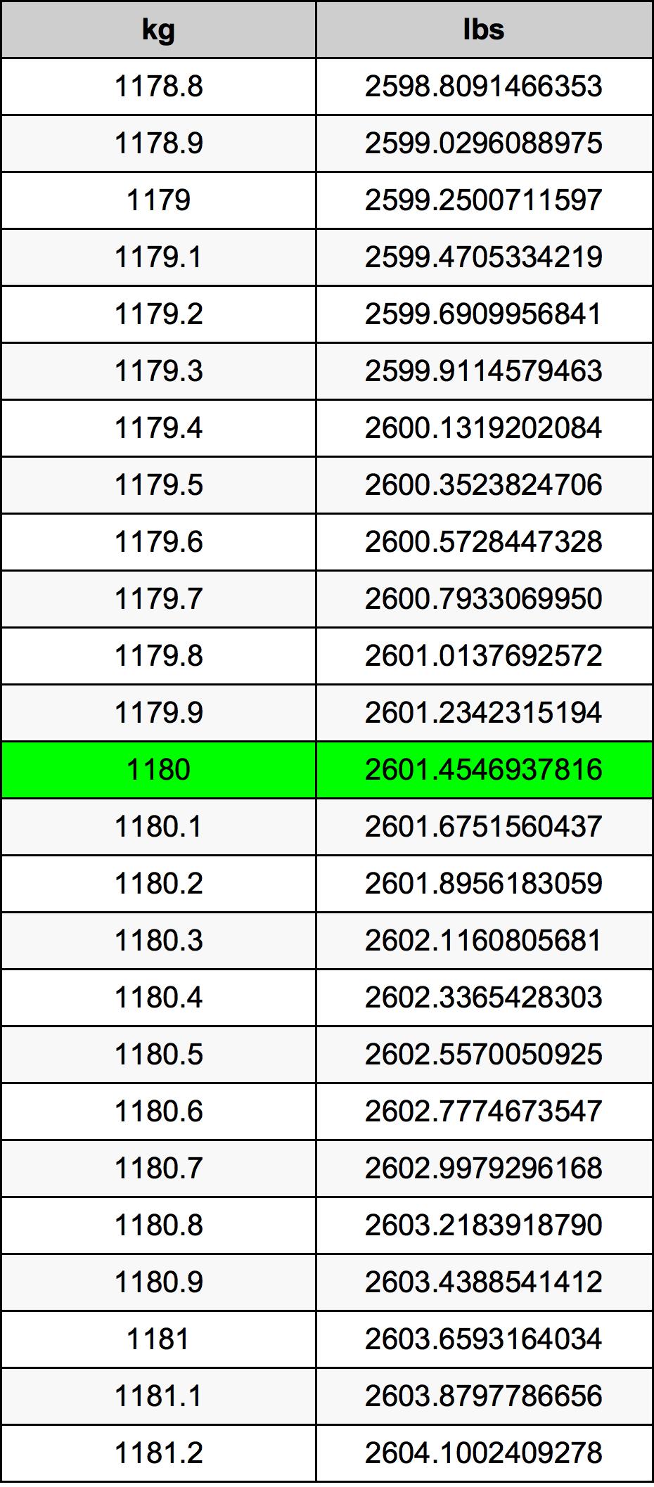 1180千克換算表