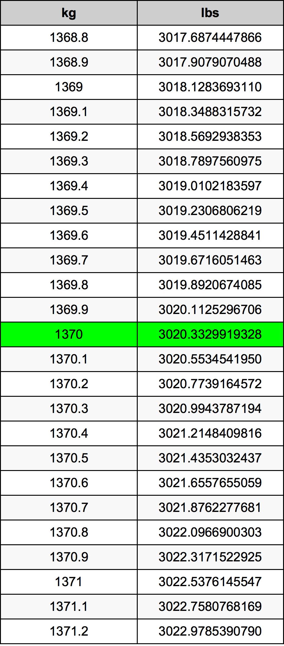 1370 Kilogram převodní tabulka