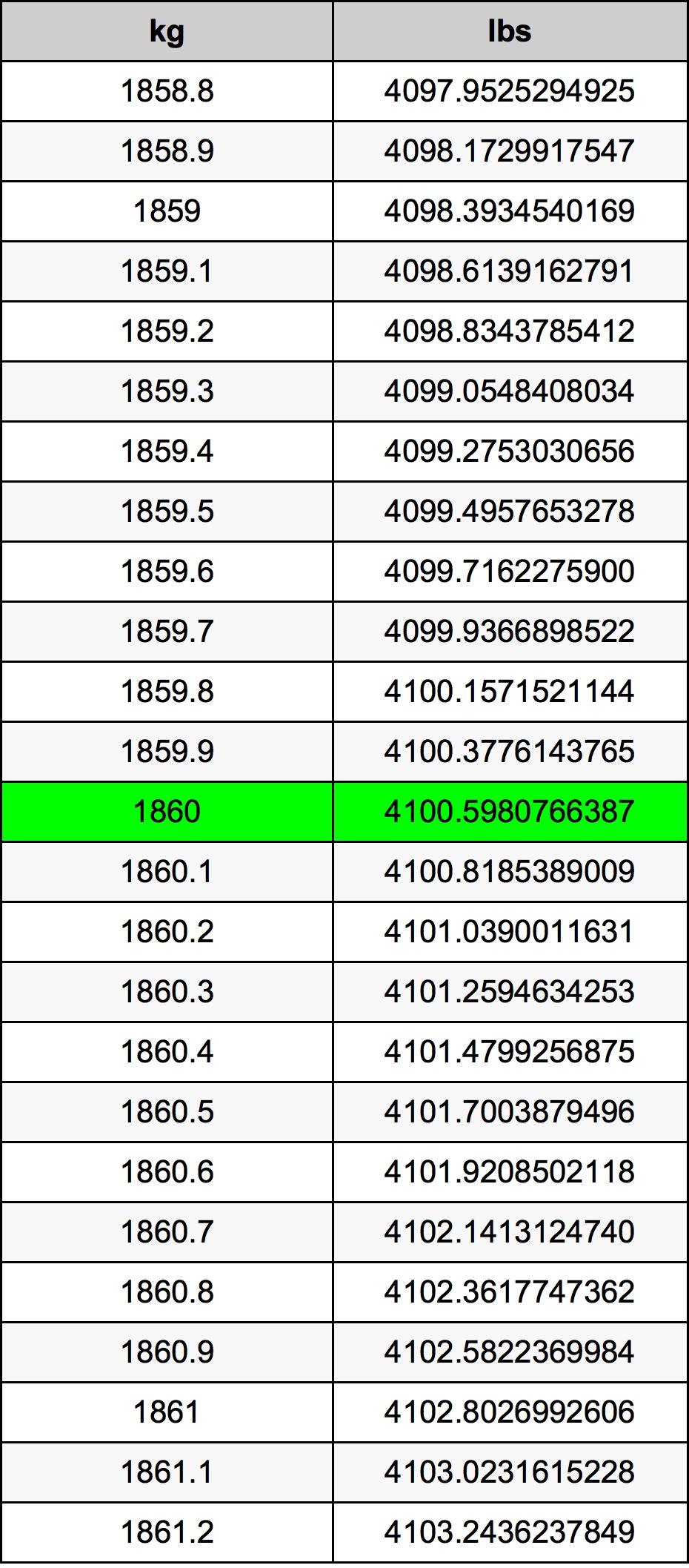 1860 Kilogram Table