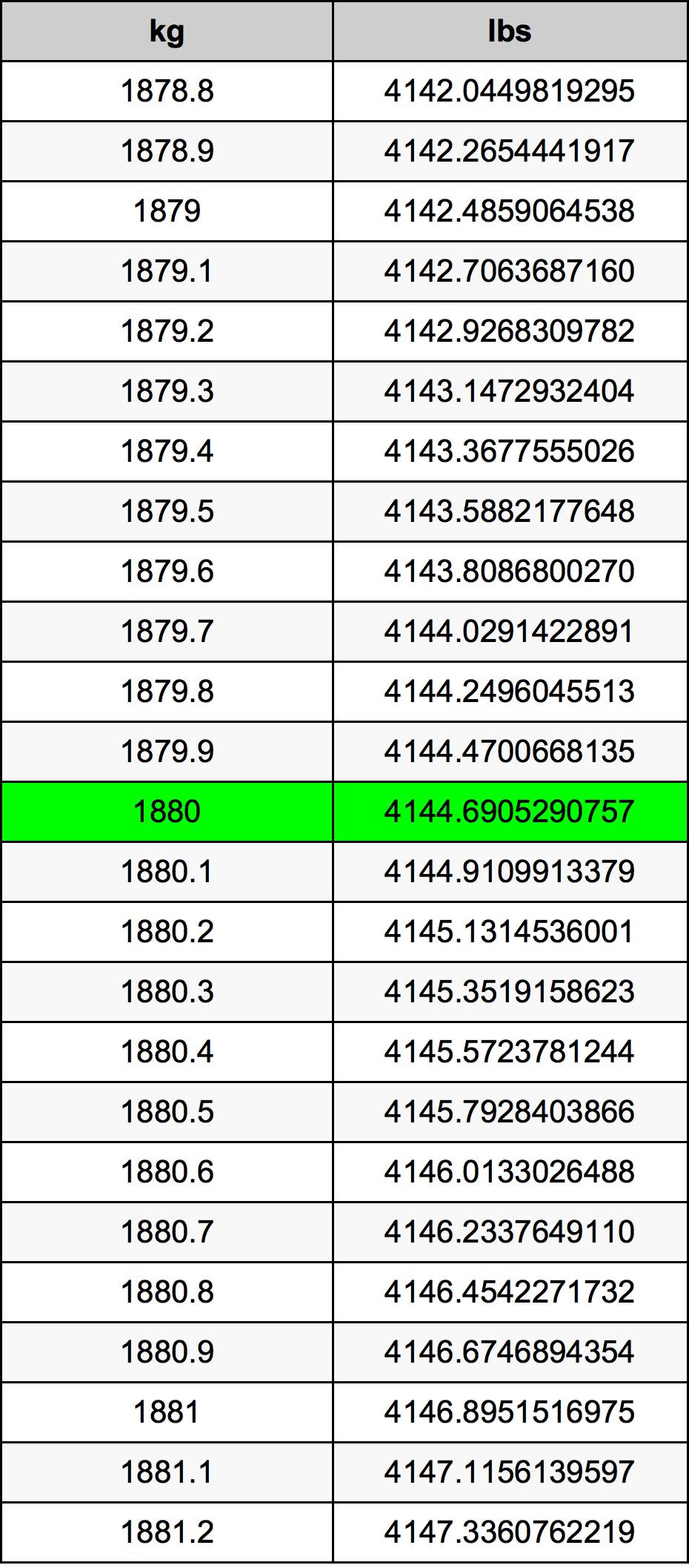 1880 Kilogramma muuntotaulukkoa