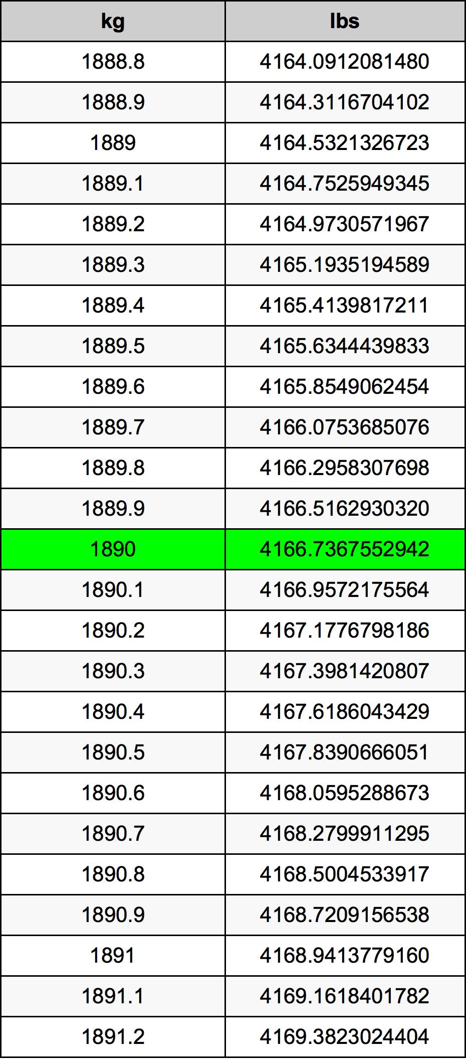 1890 Kilogram Table