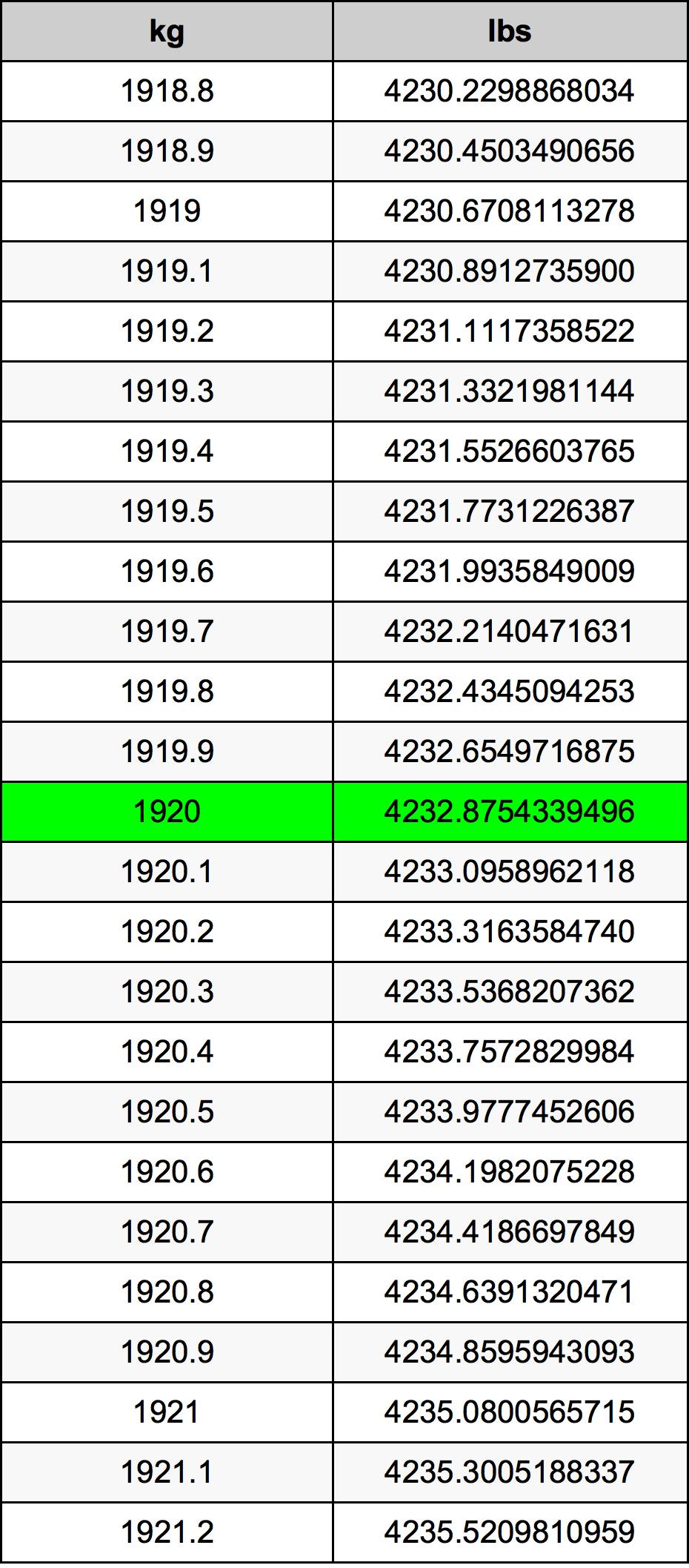 1920 Kilogram převodní tabulka