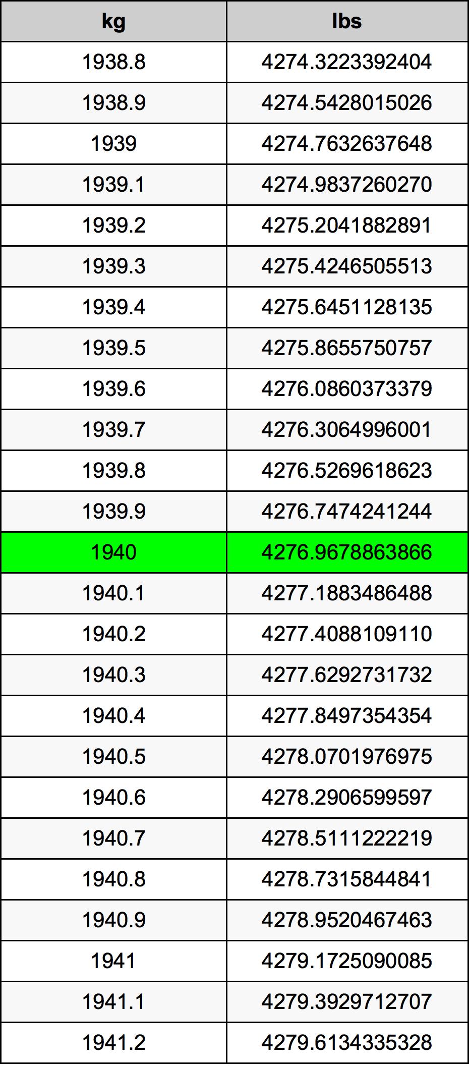 1940 Kilogram Table