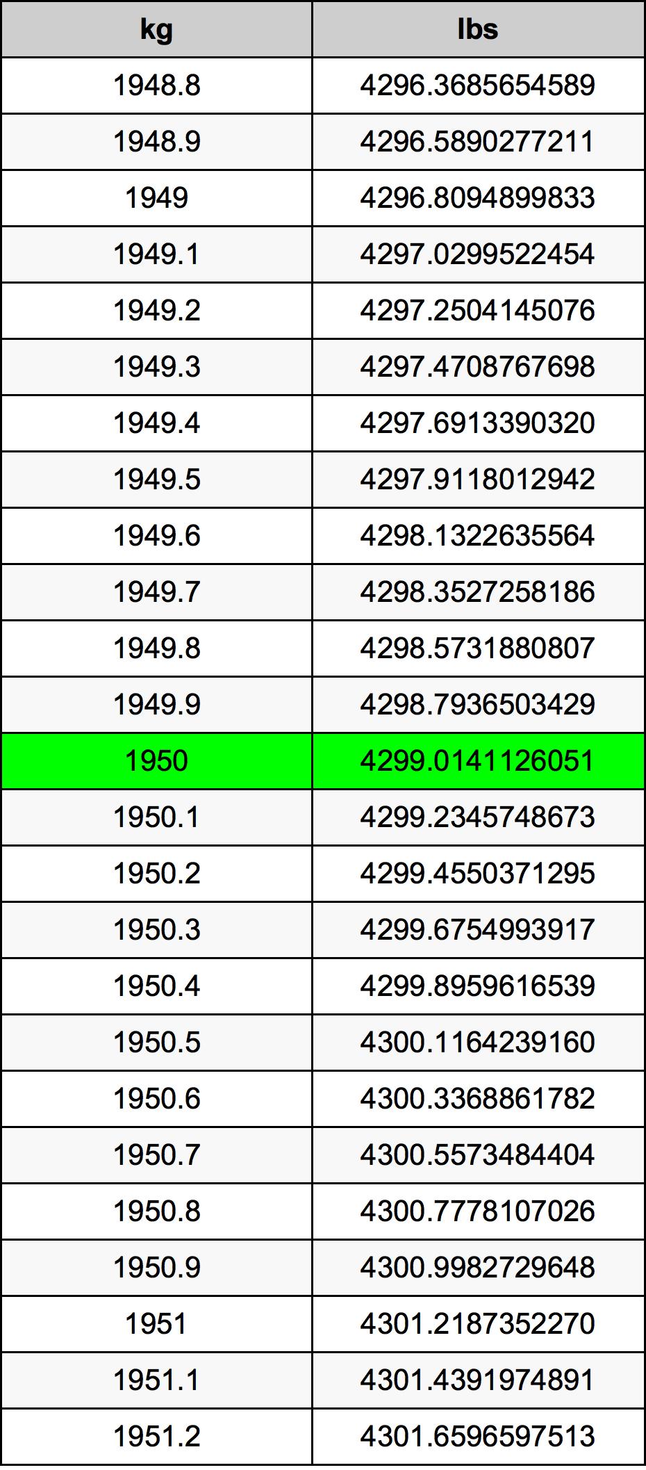 1950千克換算表
