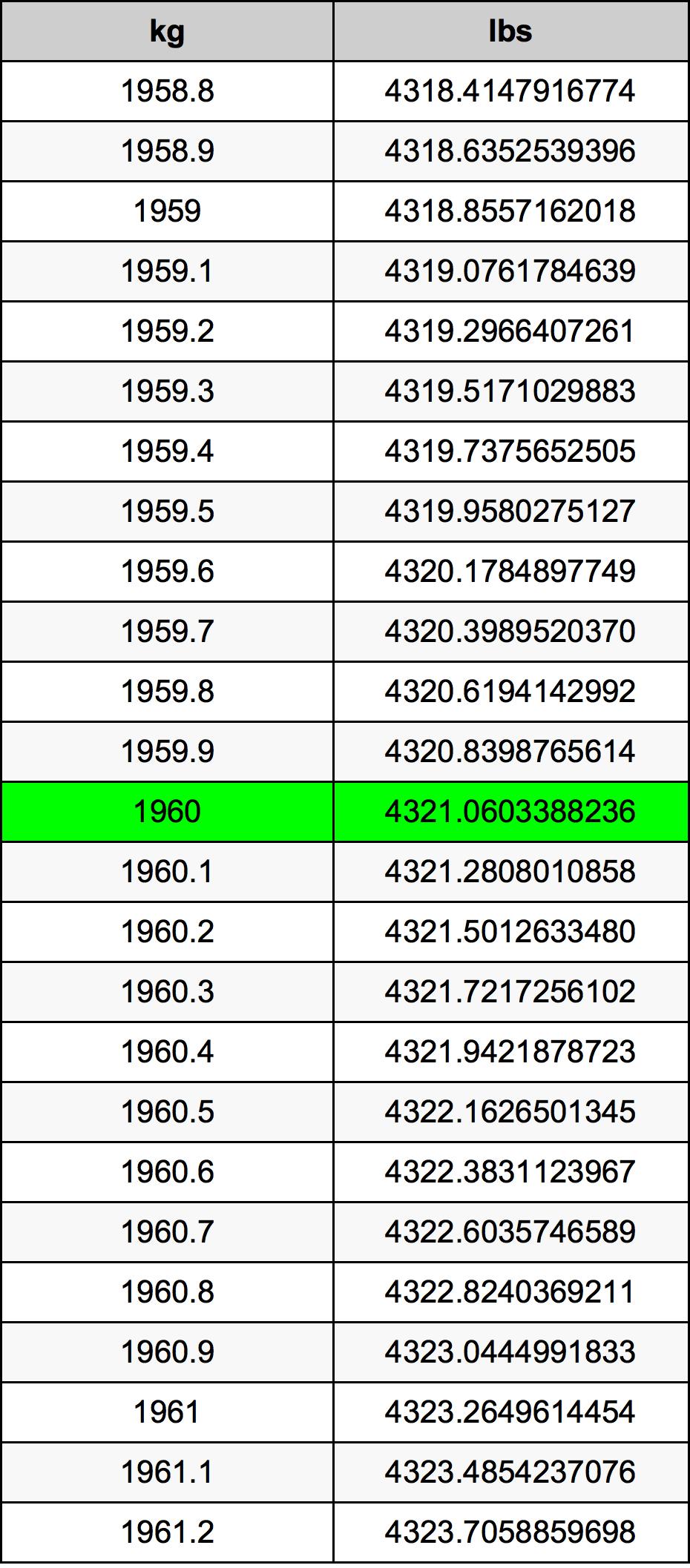 1960 Kilogram převodní tabulka