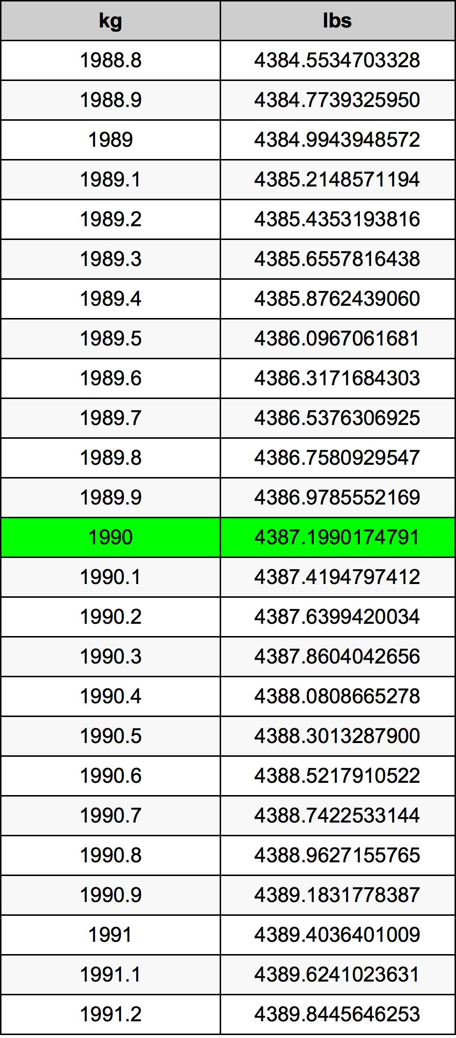 1990 Kilogram Table