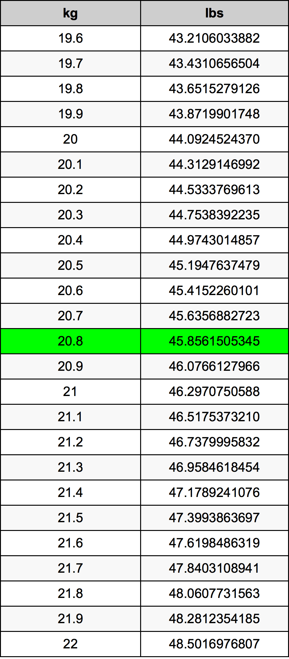 20.8 Kilogrami Table