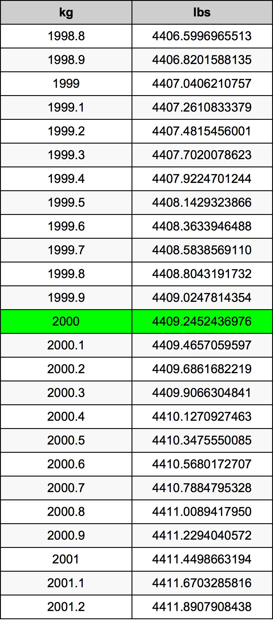 2000 Χιλιόγραμμο Πίνακας Μετατροπής