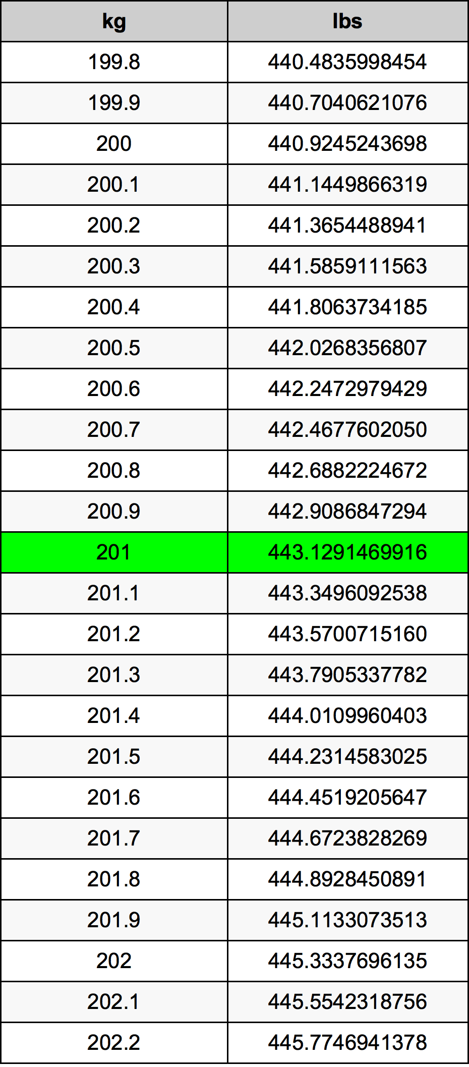 201 Kilogram Table