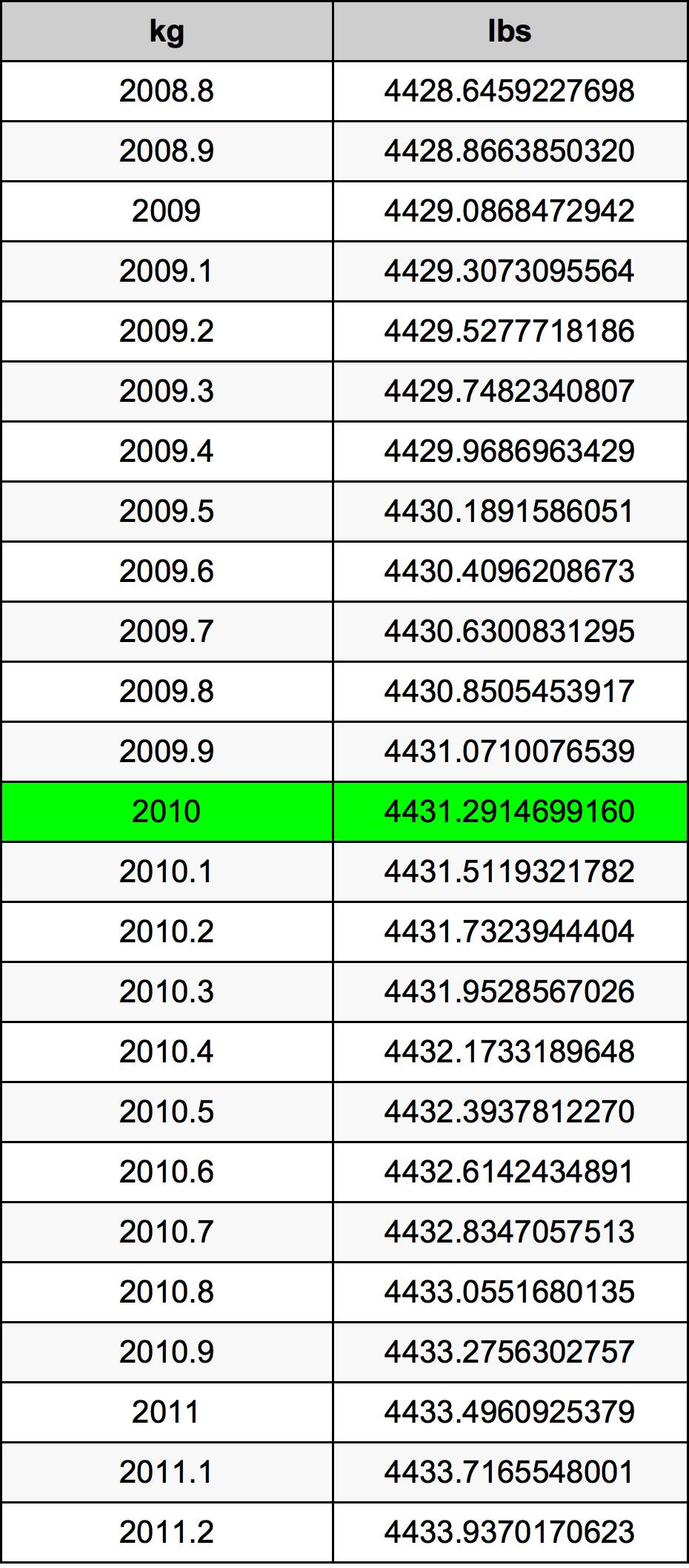 2010 Kilogramme table de conversion