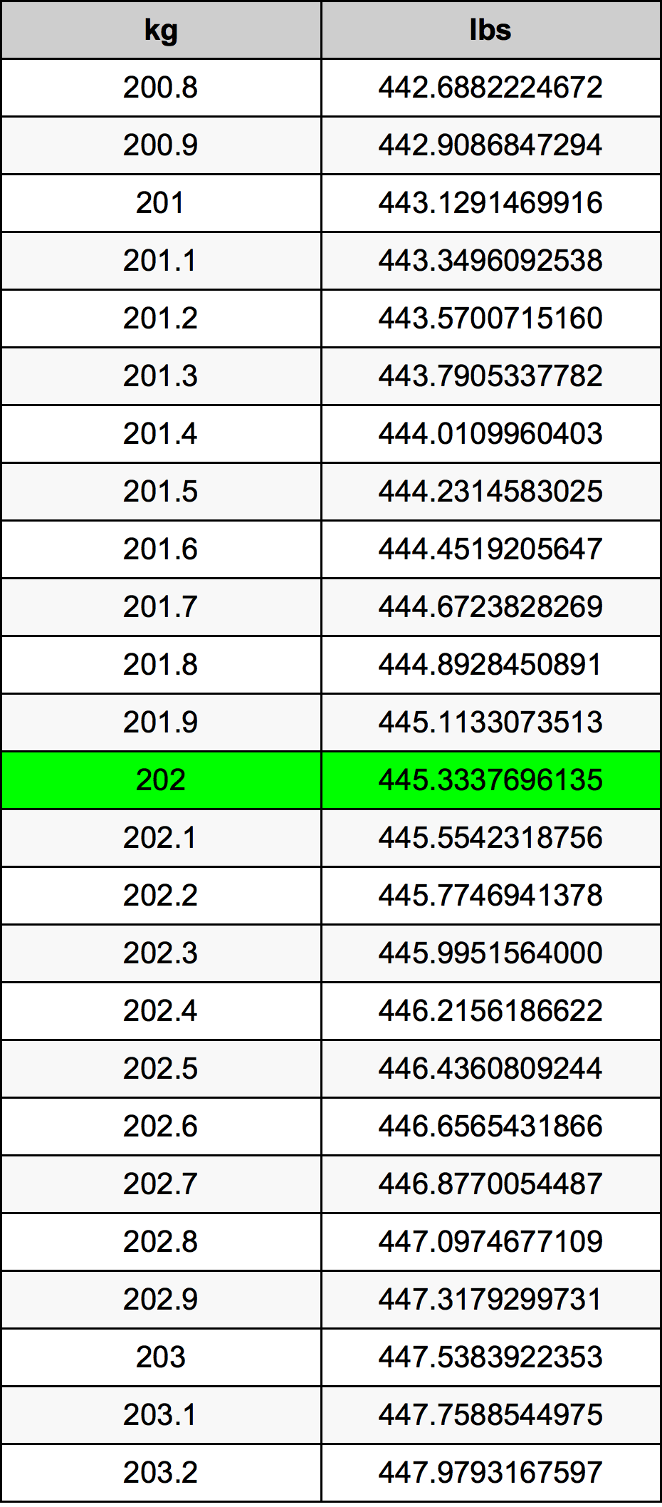 202 Kilogram Table