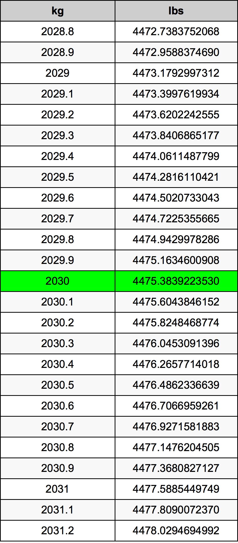 2030 Kilogram převodní tabulka