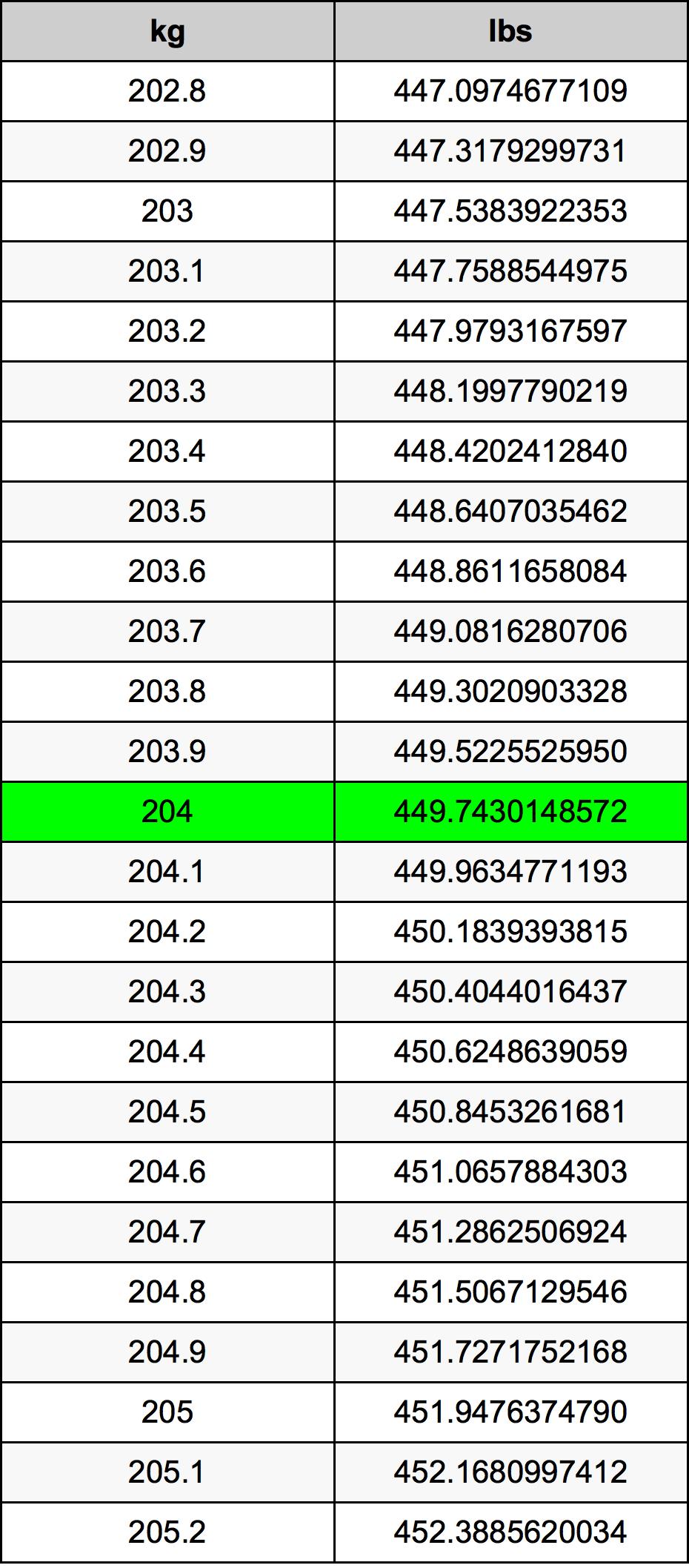 204 Kilogram tabela przeliczeniowa