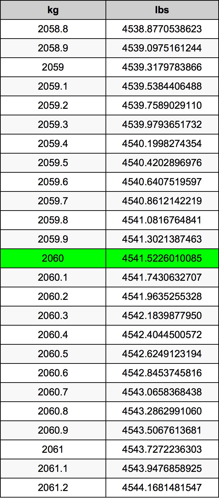 2060 Kilogram Table