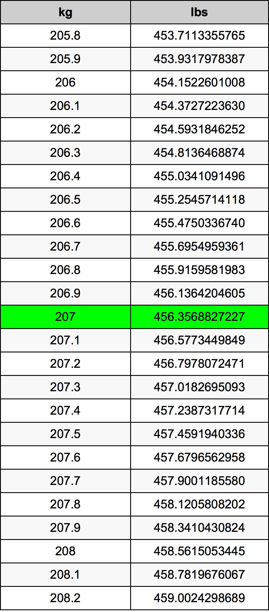 207 Kilogram Table
