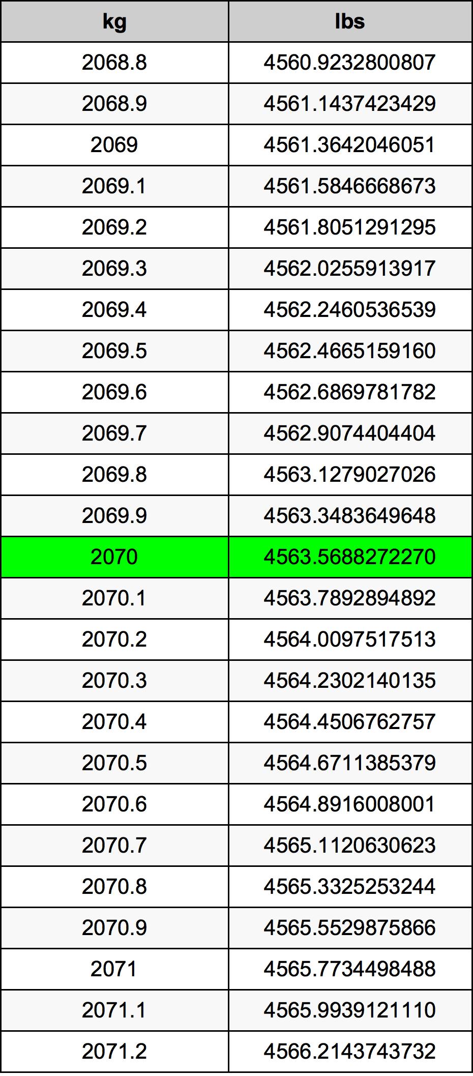 2070 Kilogramme table de conversion