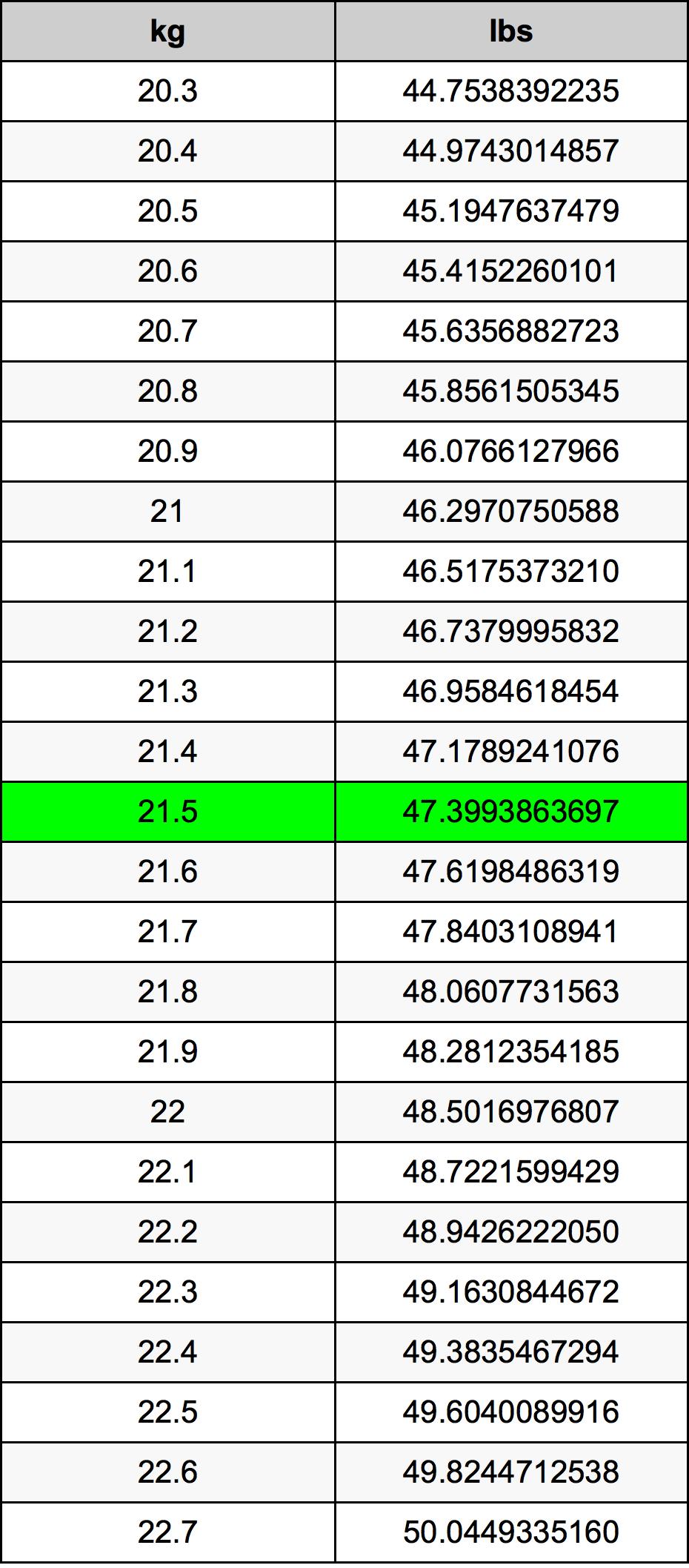 21.5 Kilogramme Table