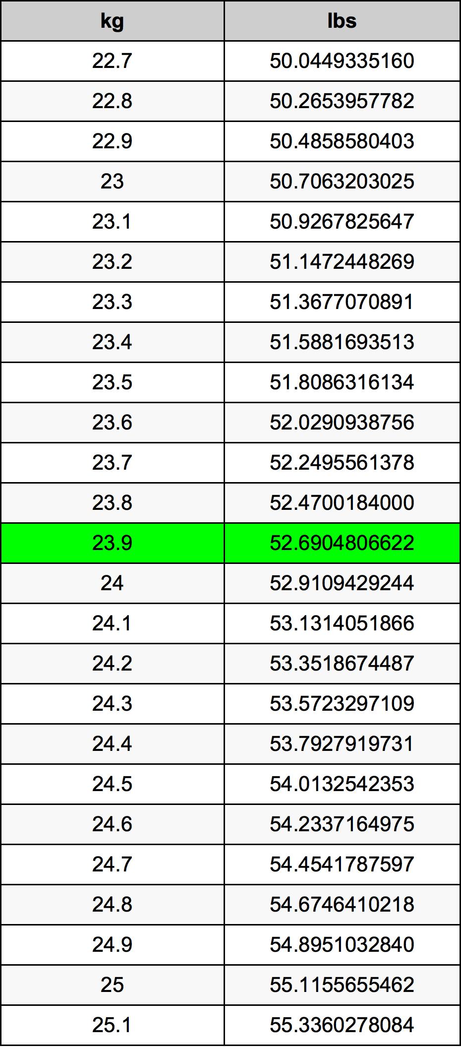 23.9 Kilogramo Tabla de conversión