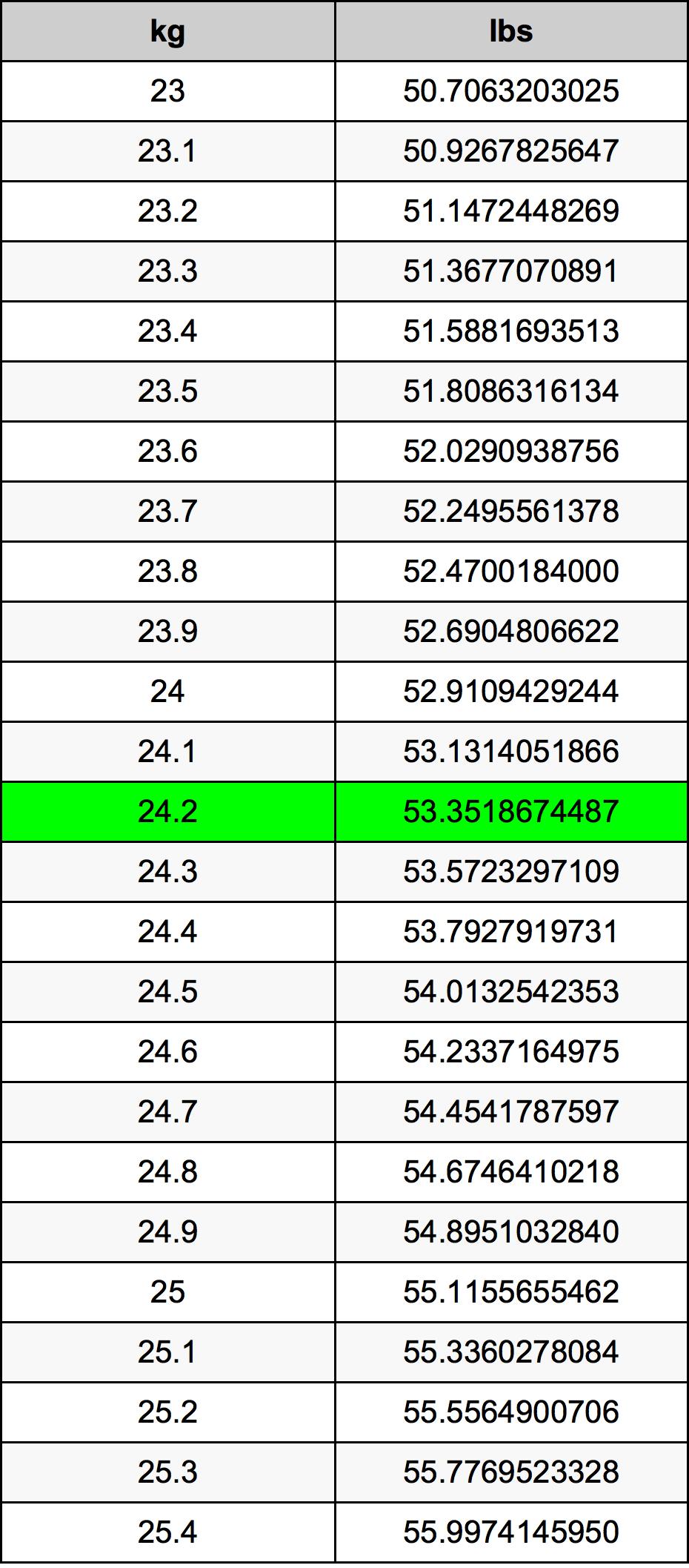 24.2 Kilogramm ümberarvestustabelile