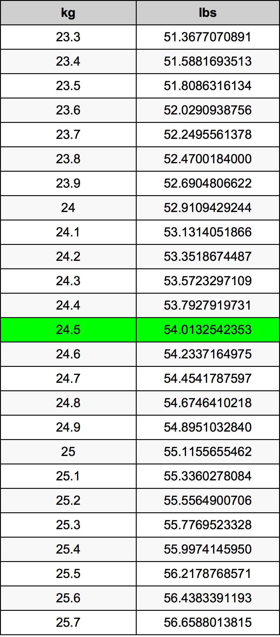 24.5 Kilogrami Table