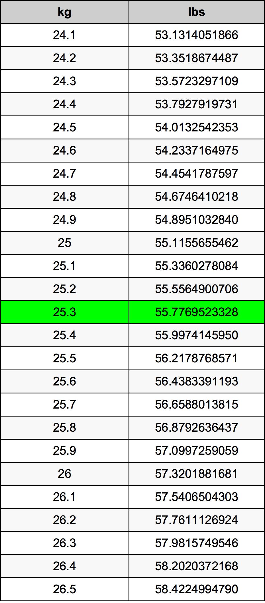 25.3 Kilogram tabelul de conversie