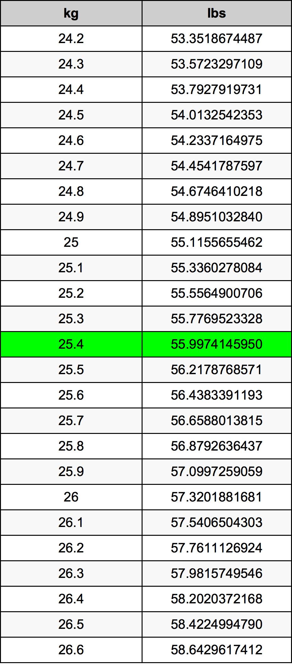 25.4 Kilogram Table