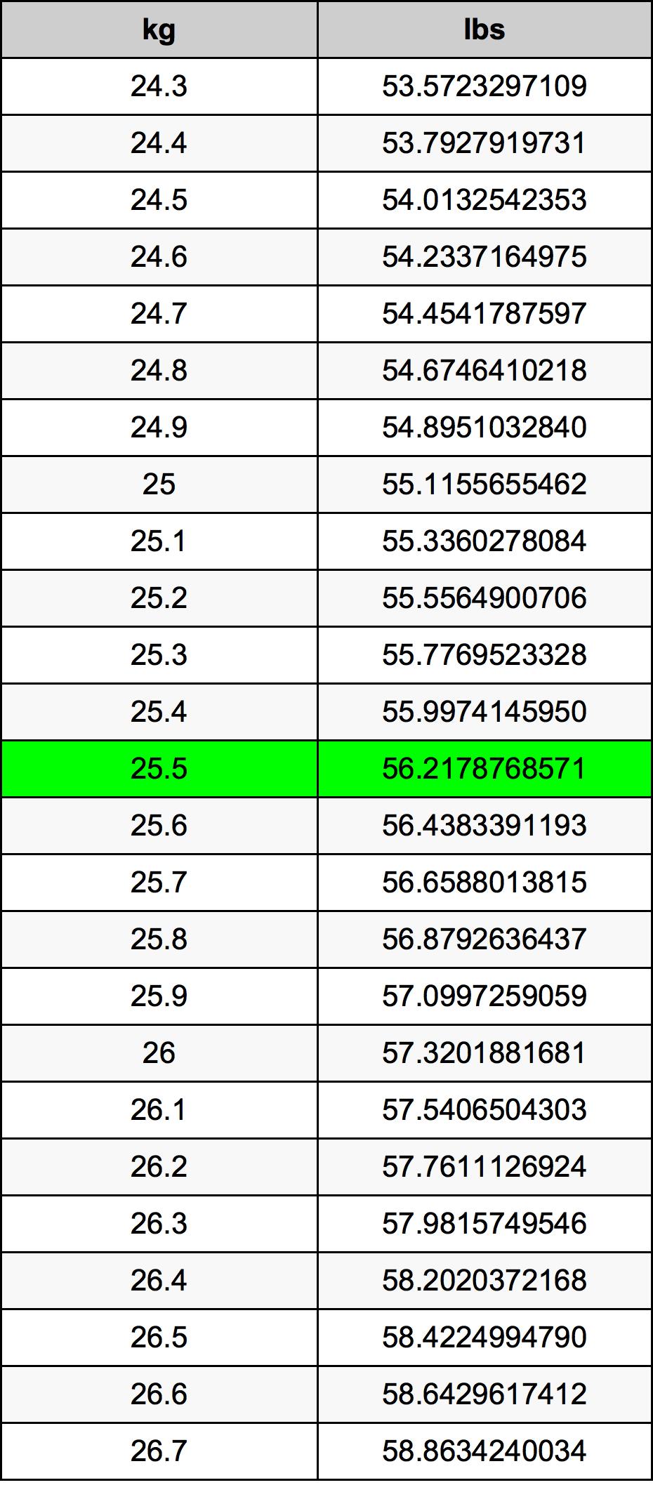 25.5 Kilogram Table