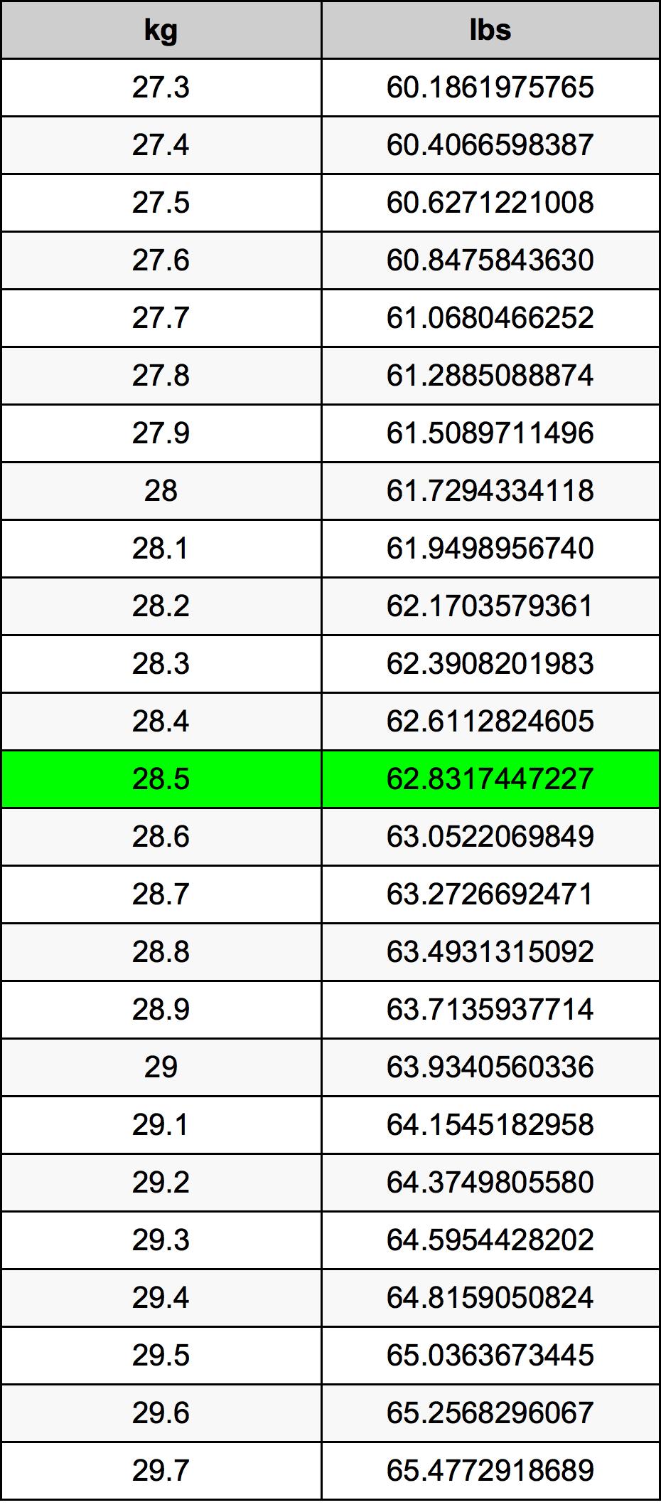 28.5 Kilogram prevodná tabuľka