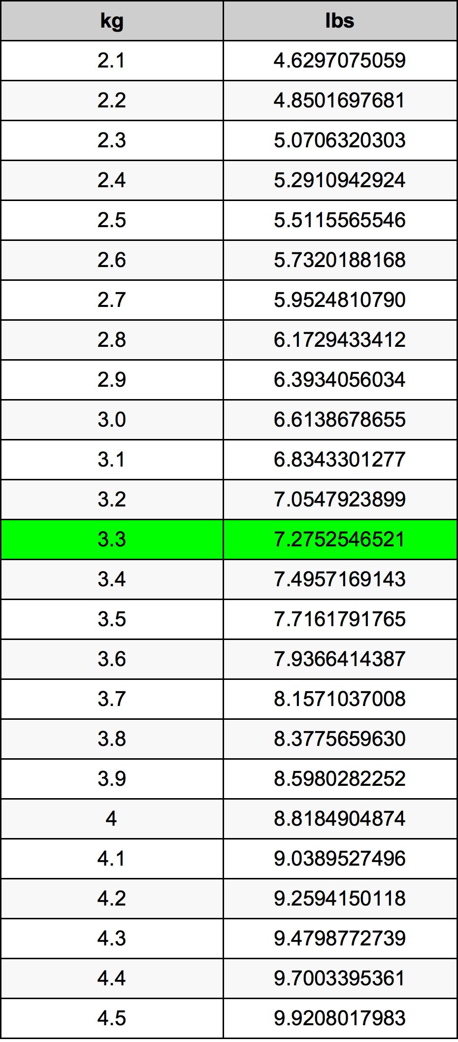 3.3 Kilogrami Table
