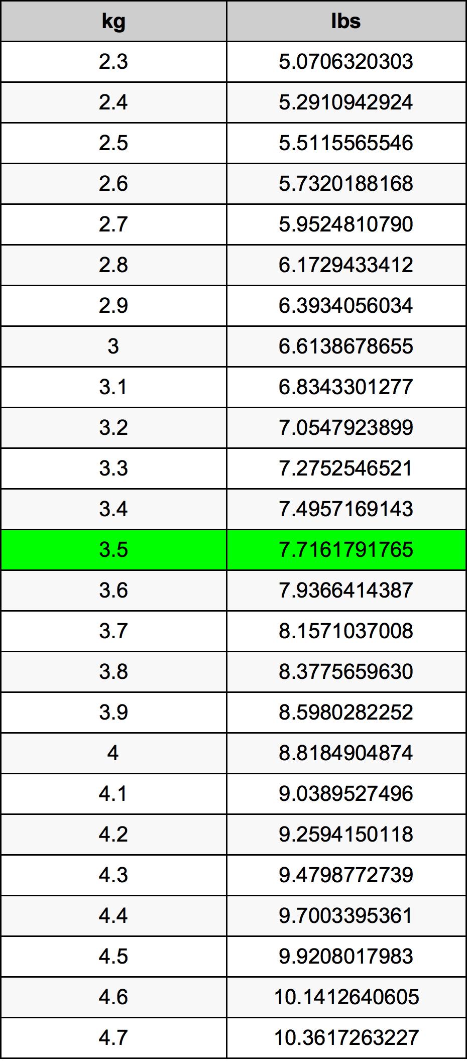 3.5キログラム換算表
