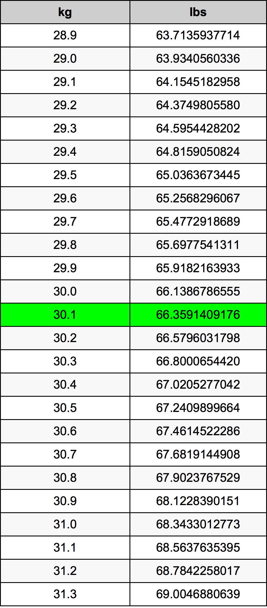 30.1 Kilogram konversi tabel