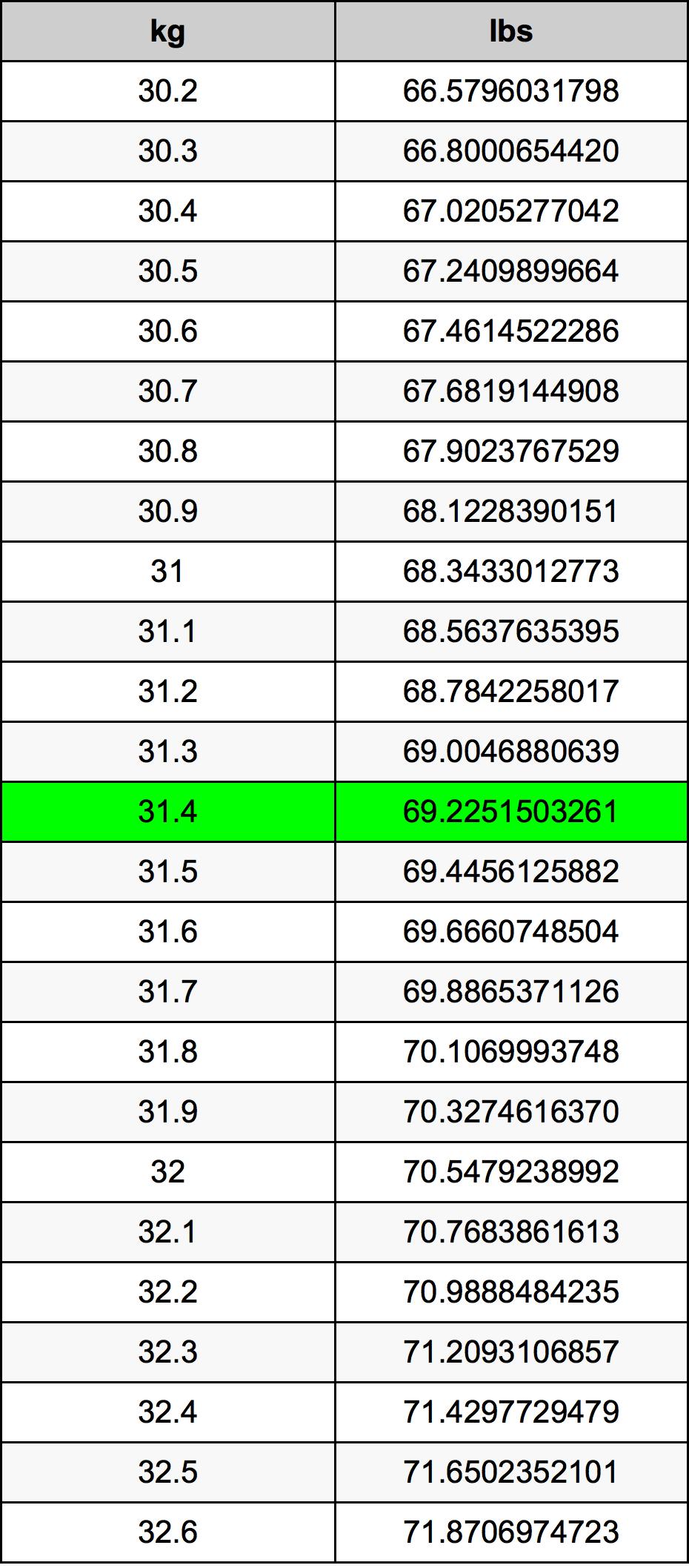 31.4 Kilogram pretvorbena tabela