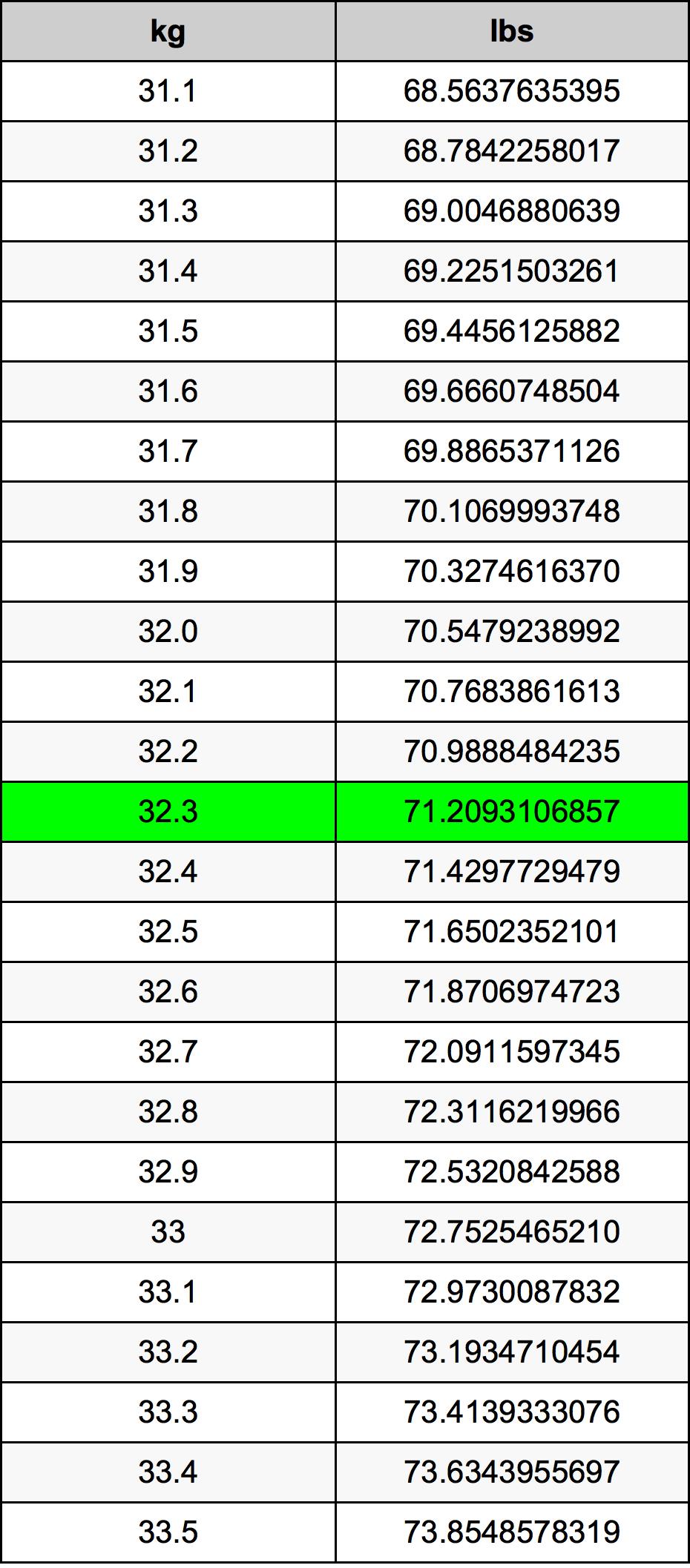 32.3 Килограмм Таблица преобразования