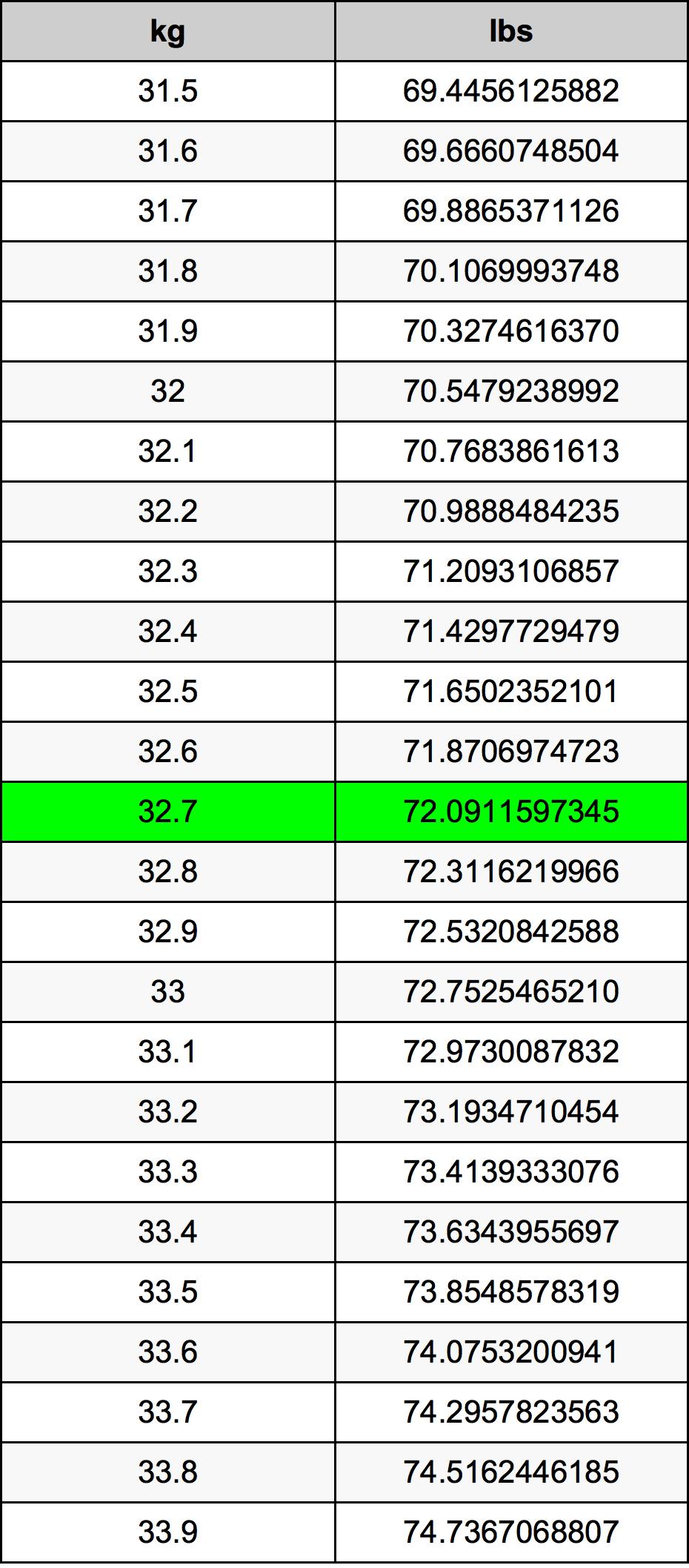 32.7 Kilogram převodní tabulka
