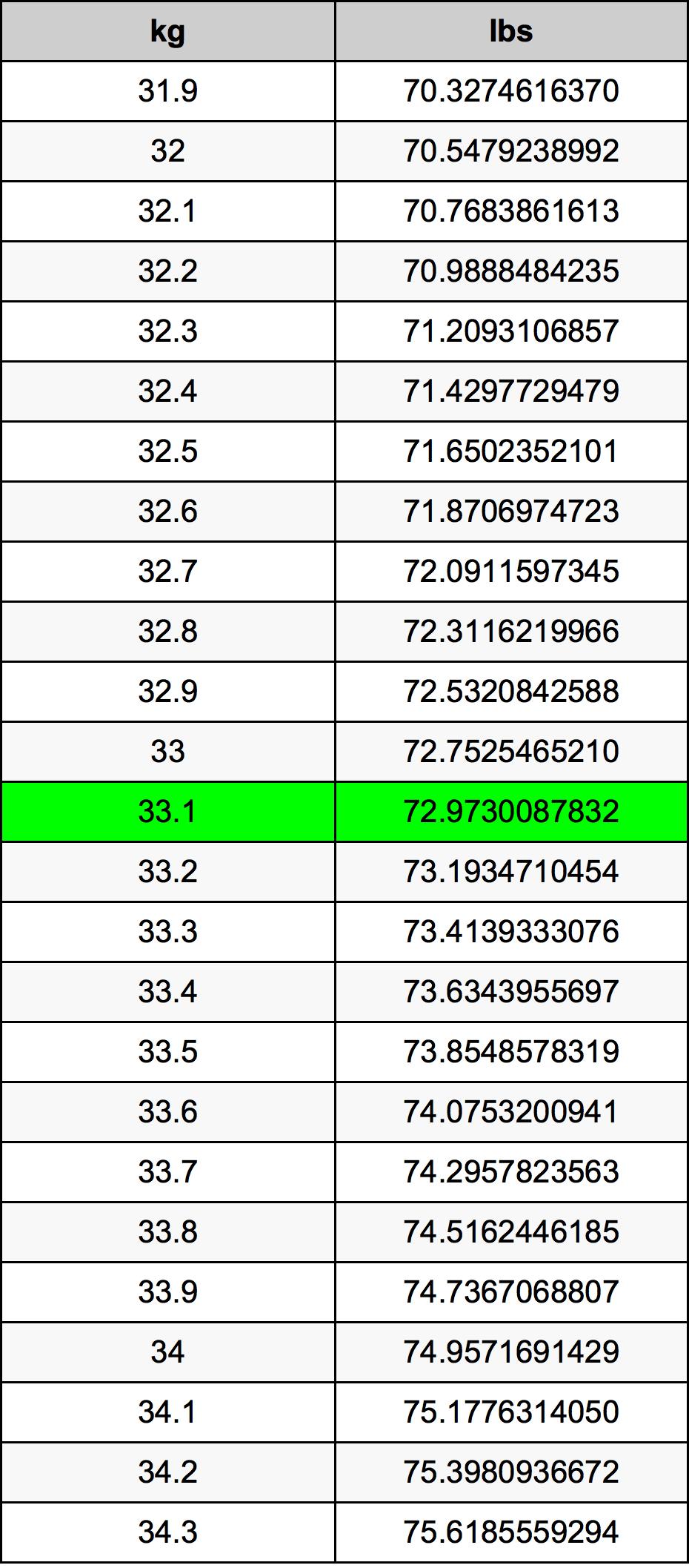 33.1 Kilogrami Table