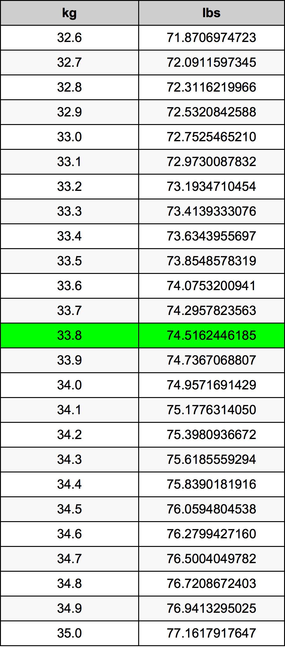 33.8 Kilogram omregningstabel