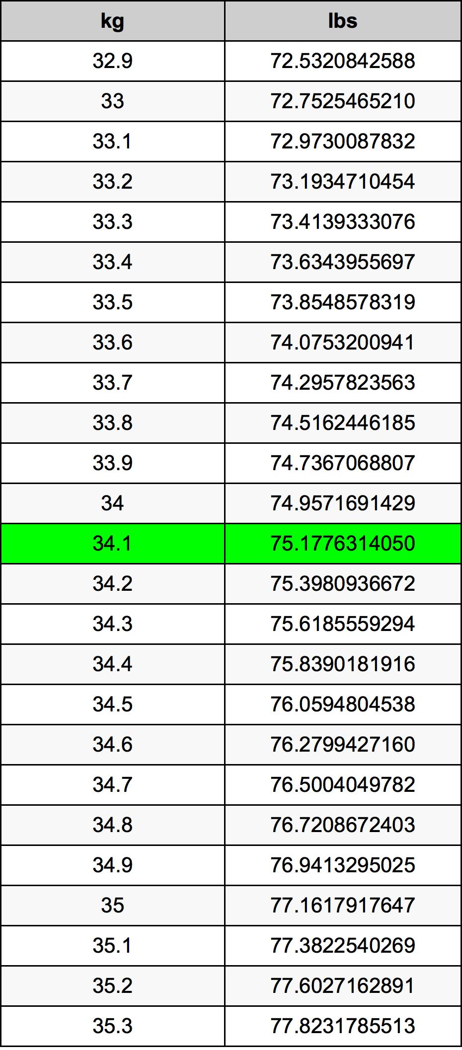 34.1 千克换算表
