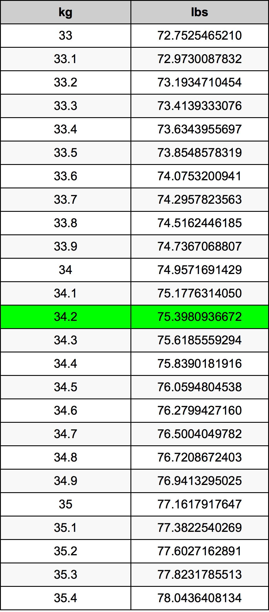34.2 Kilogrami Table