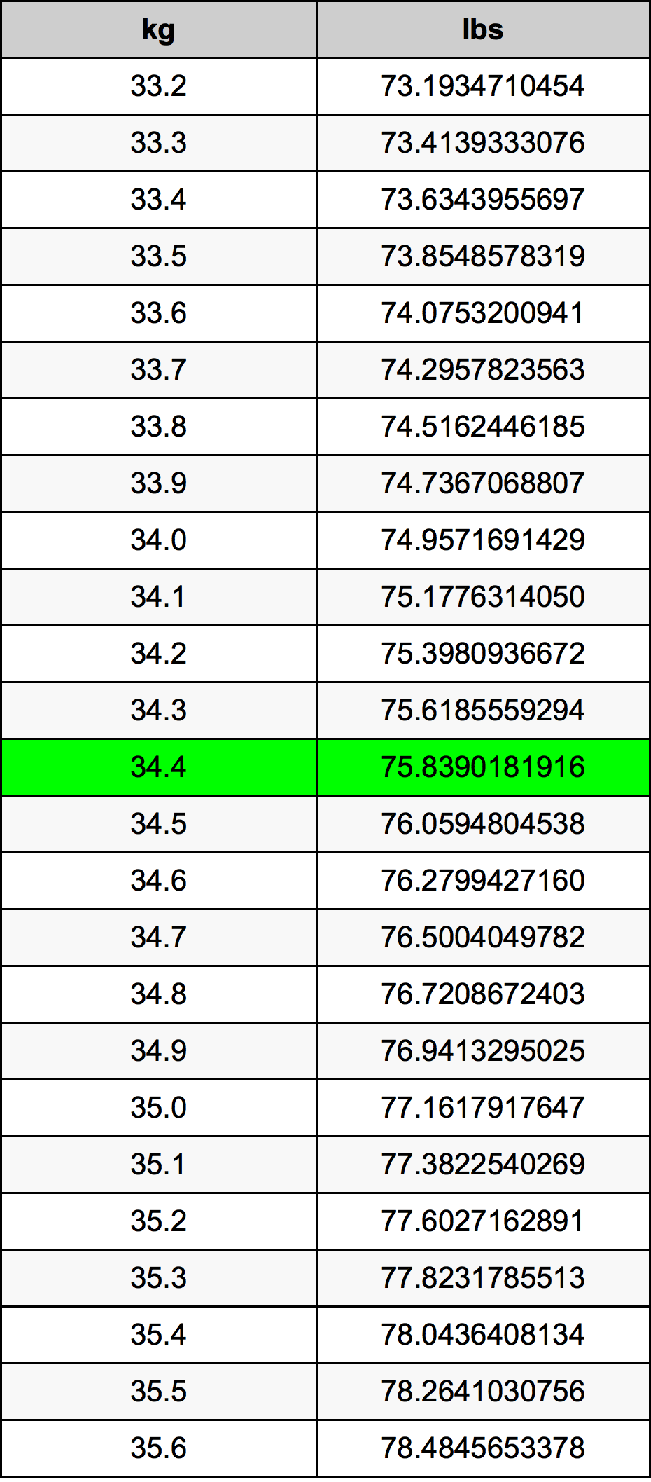 34.4 Kilogrami Table
