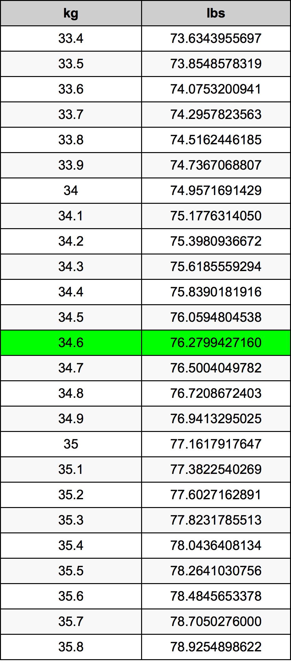 34.6 Kilogram konversi tabel