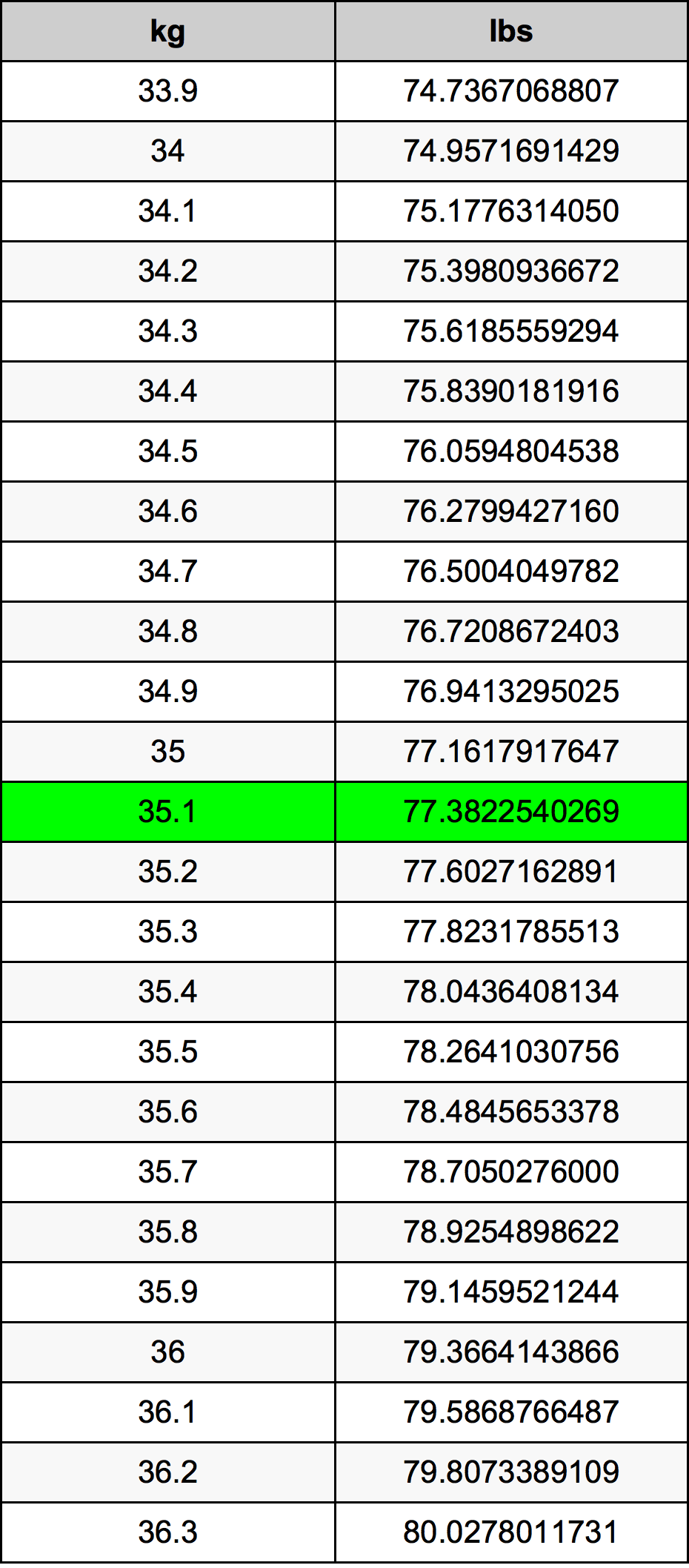 35.1 Kilogramma konverżjoni tabella