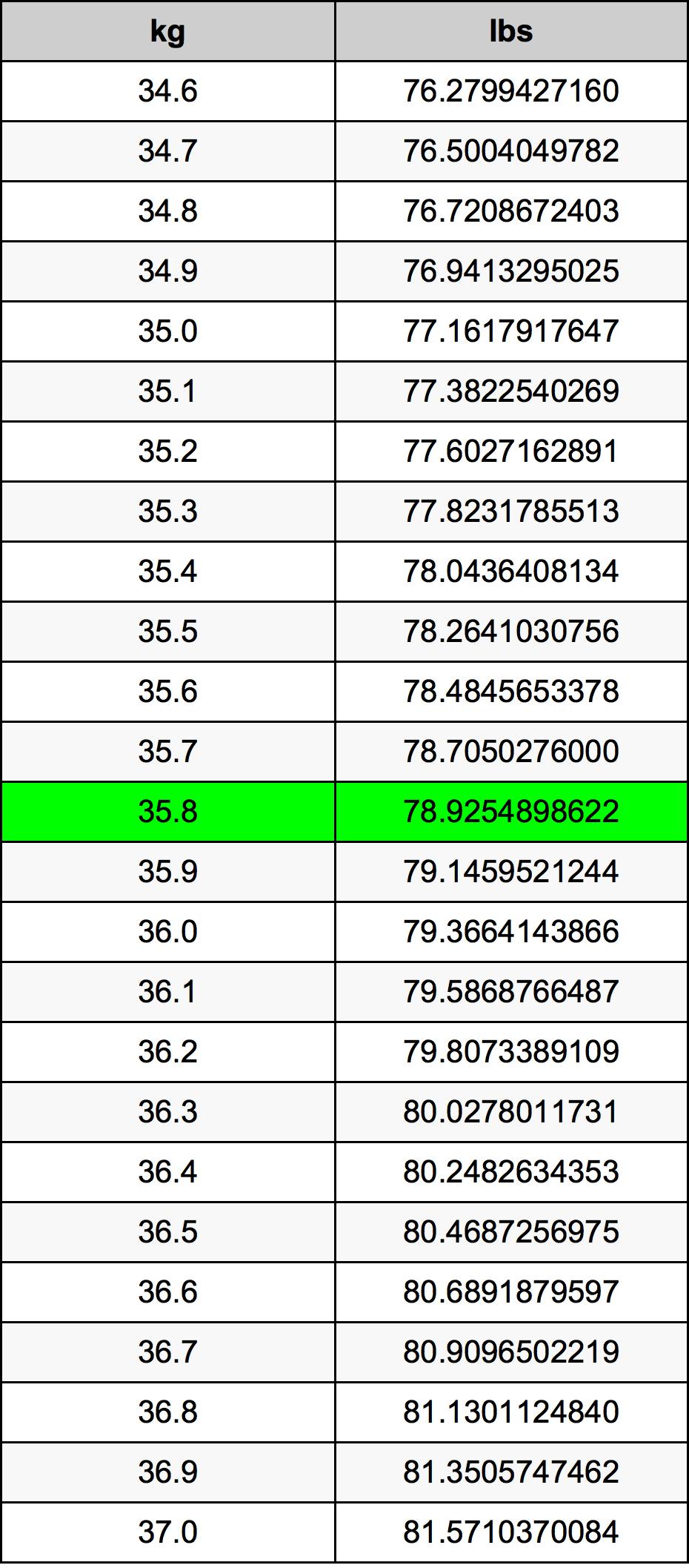 35.8 Kilogram tabelul de conversie