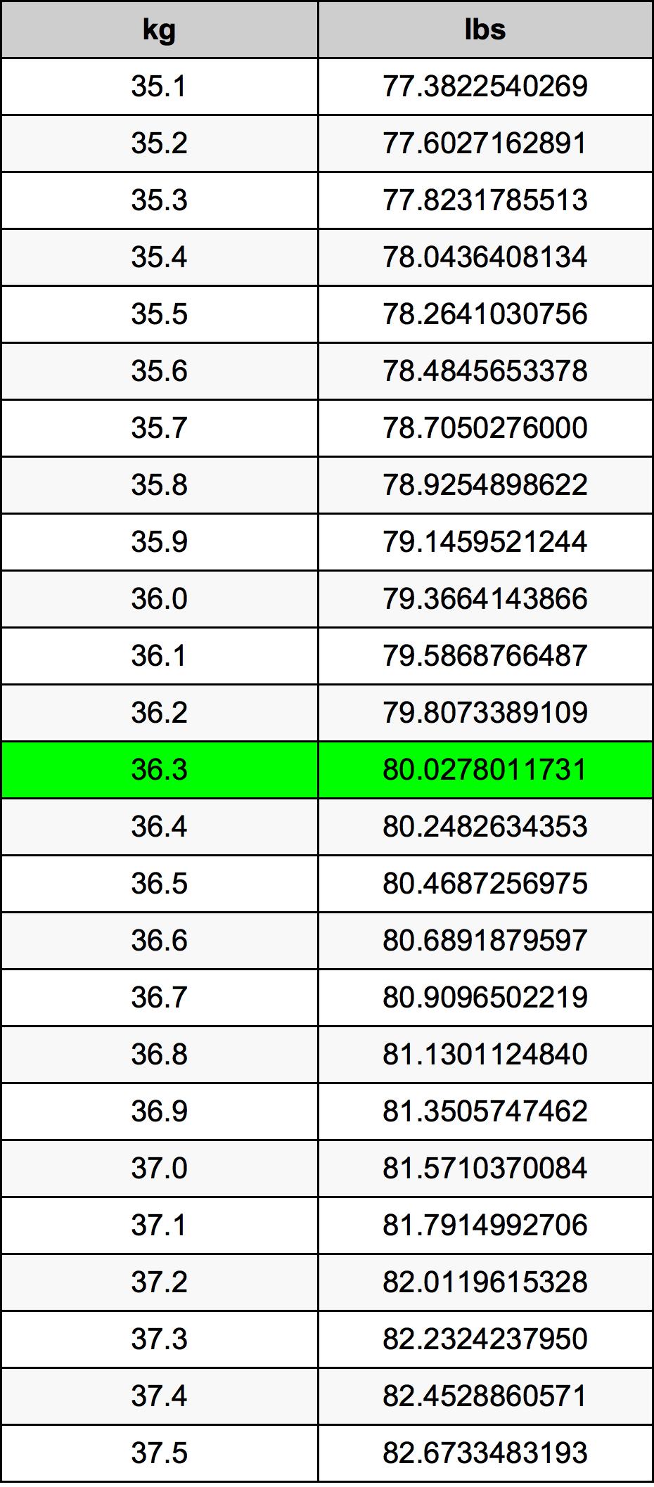 36.3 Kilogramme Table