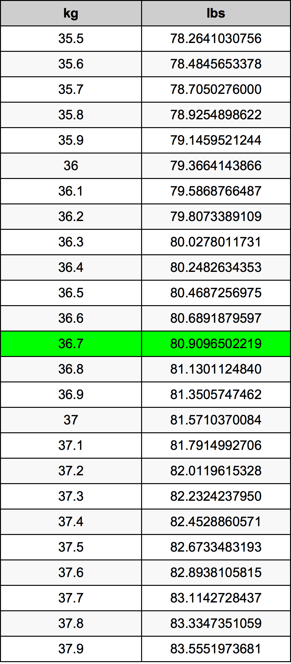 36.7 Kilogram Table