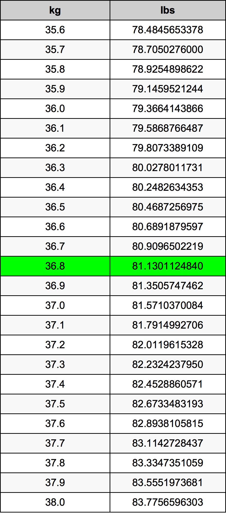 36.8 Kilogram Tablica konverzije