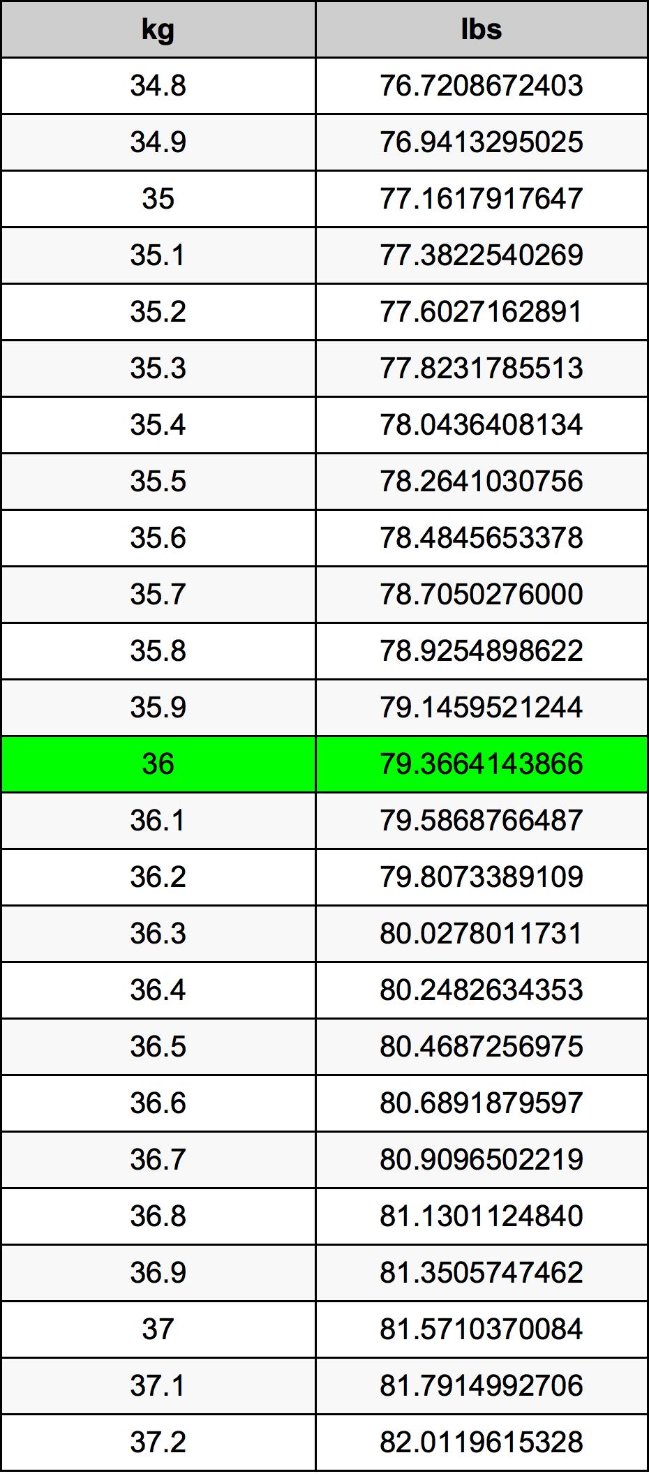 36 Kilogram pretvorbena tabela