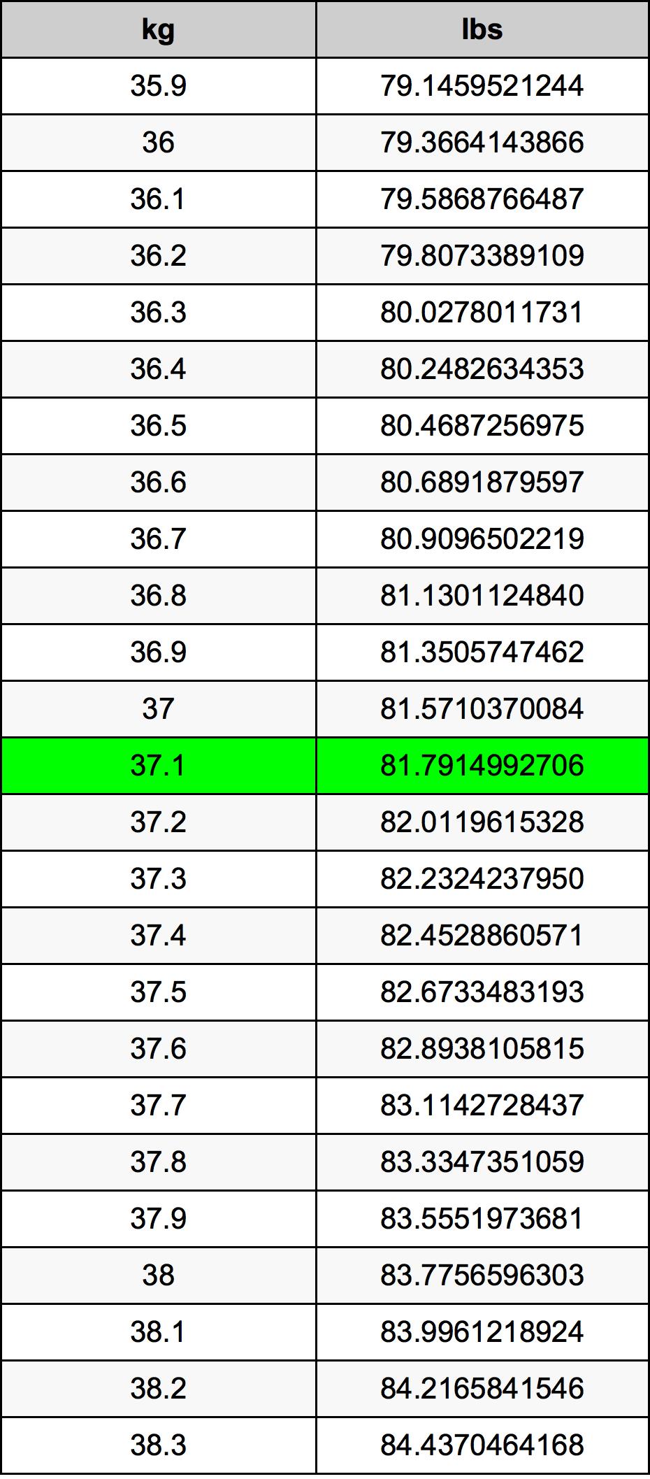 37.1 Quilogram Taula de conversió