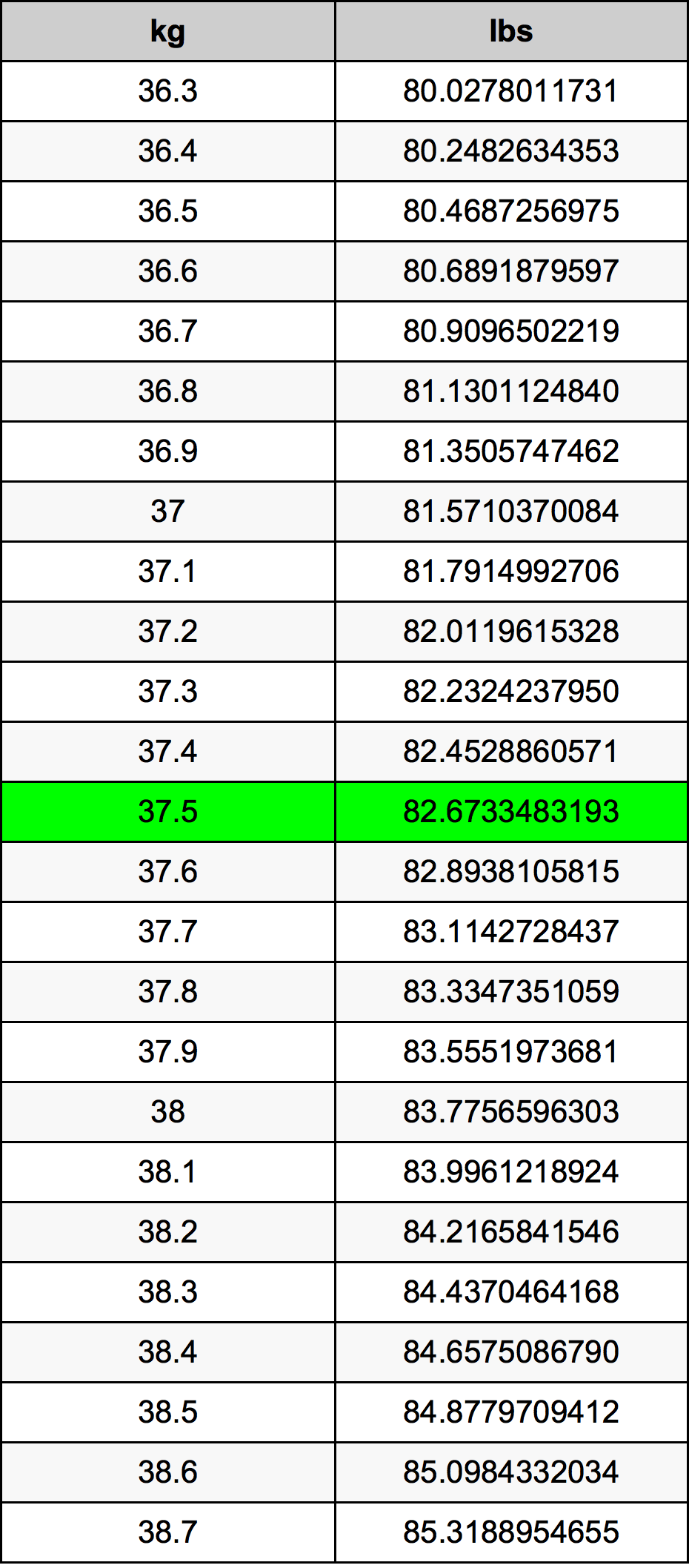 37.5 Kilogram omregningstabel